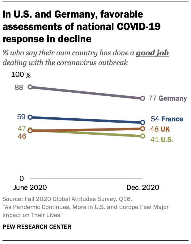 In U.S. and Germany, favorable assessments of national COVID-19 response in decline