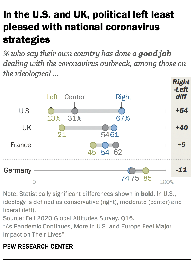 In the U.S. and UK, political left least pleased with national coronavirus strategies