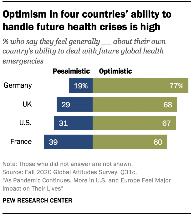 Optimism in four countries' ability to handle future health crises is high