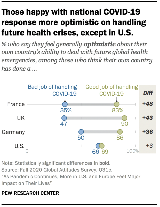 Those happy with national COVID-19 response more optimistic on handling future health crises, except in U.S.