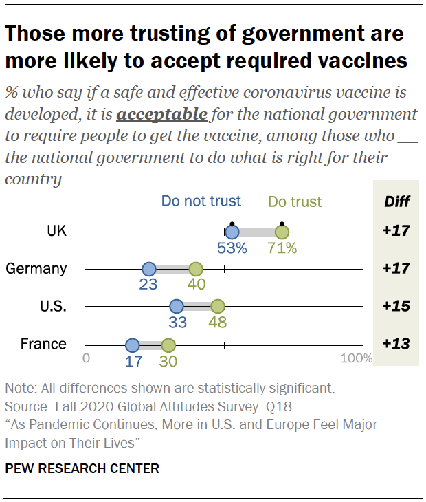 Those more trusting of government are more likely to accept required vaccines