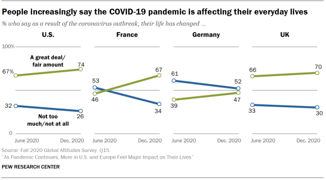 People increasingly say the COVID-19 pandemic is affecting their everyday lives
