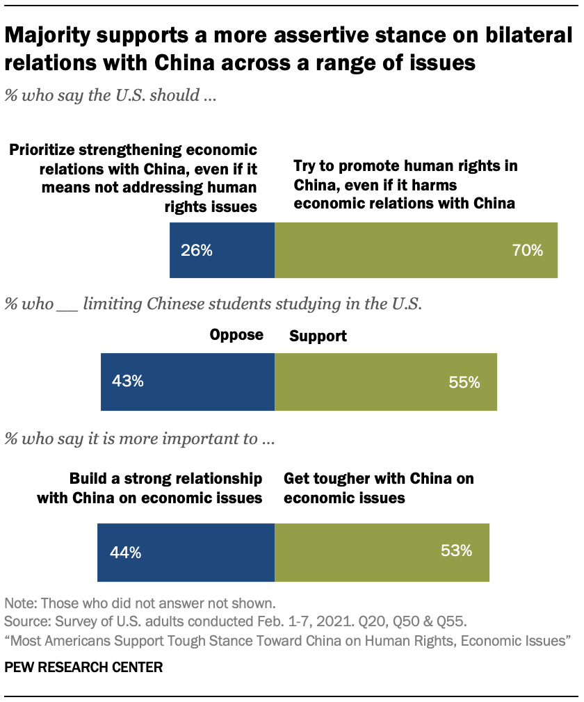 Majority supports a more assertive stance on bilateral relations with China across a range of issues