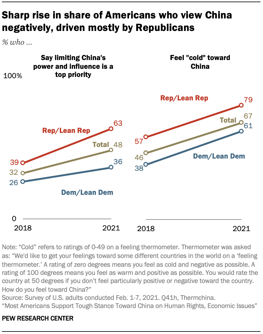 Sharp rise in share of Americans who view China negatively, driven mostly by Republicans
