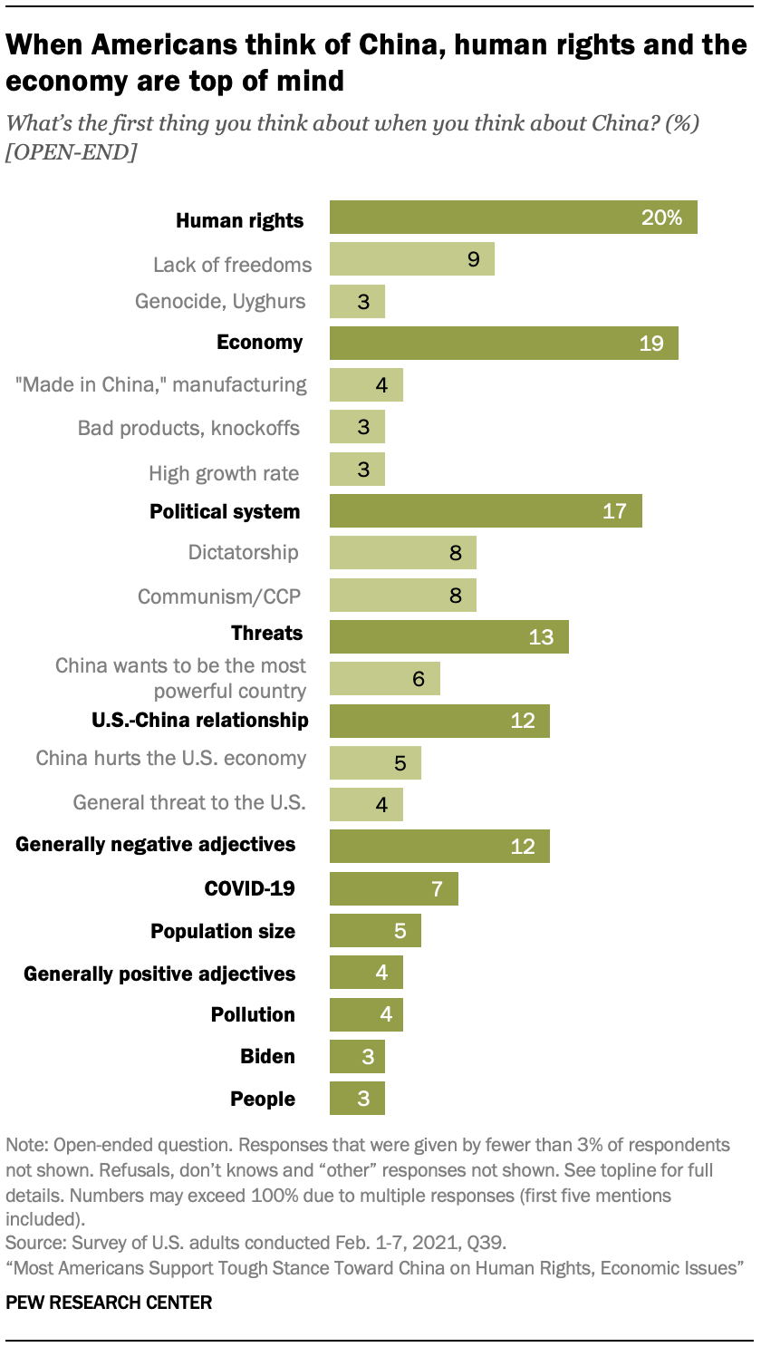 When Americans think of China, human rights and the economy are top of mind