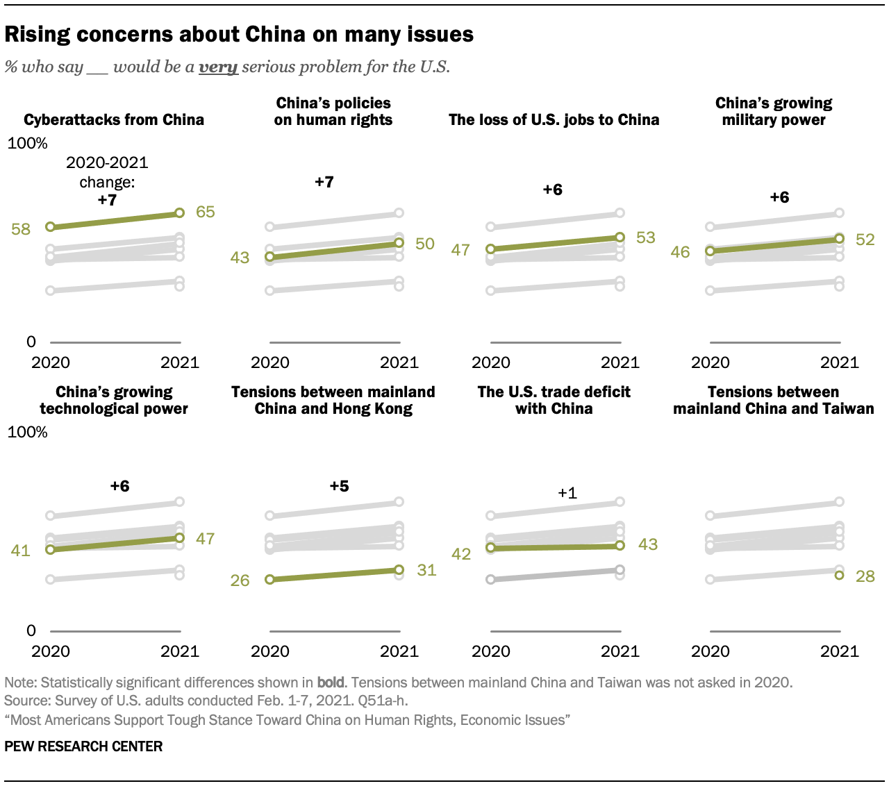 Rising concerns about China on many issues