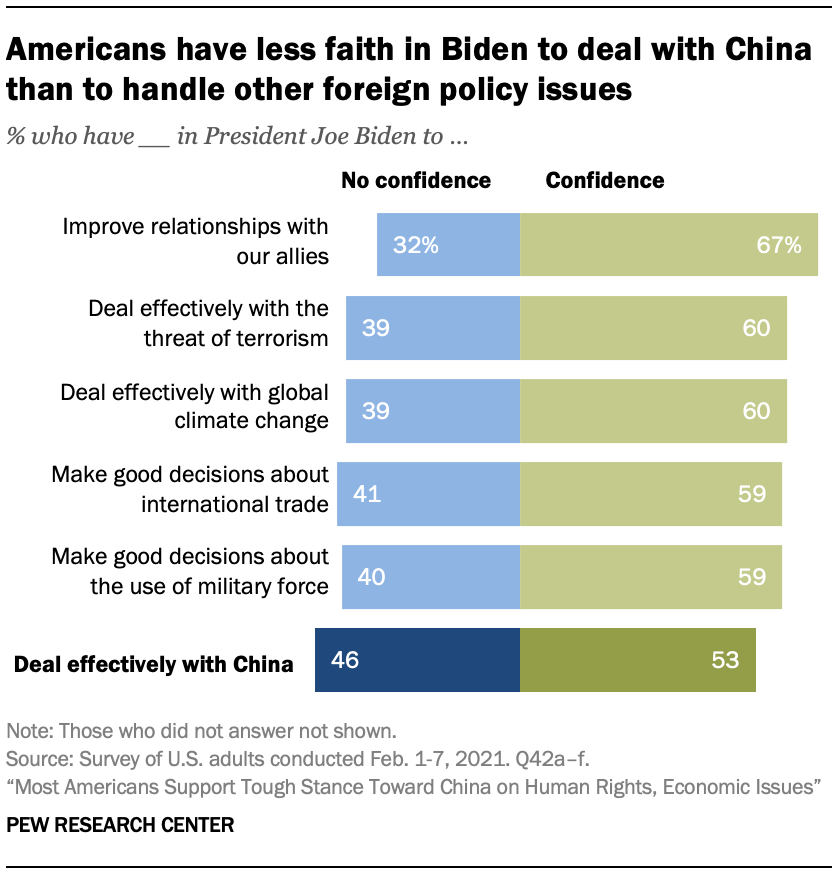 Americans have less faith in Biden to deal with China than to handle other foreign policy issues