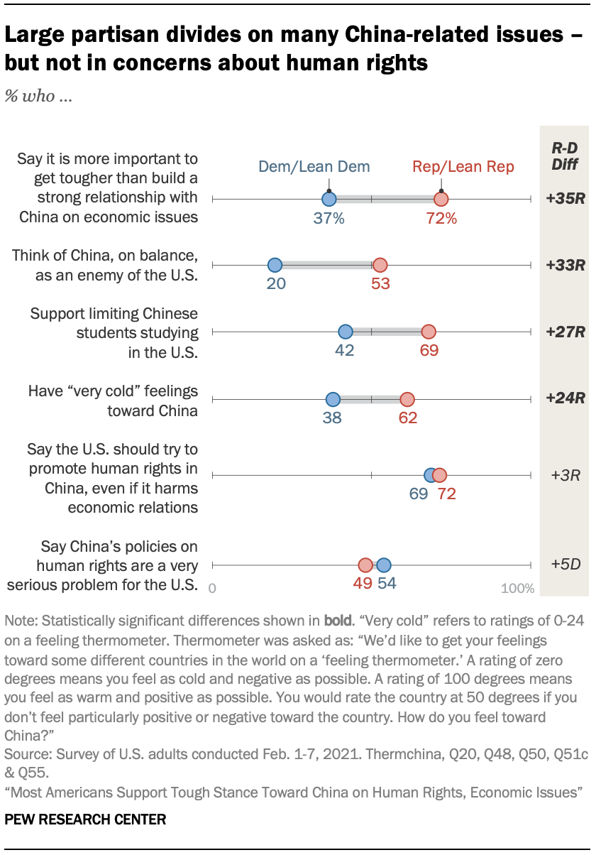 Large partisan divides on many China-related issues – but not in concerns about human rights