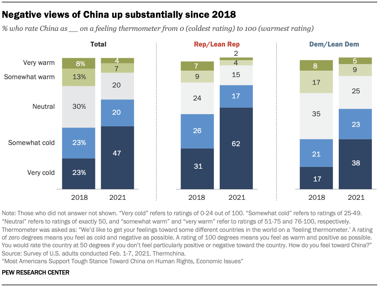 Negative views of China up substantially since 2018
