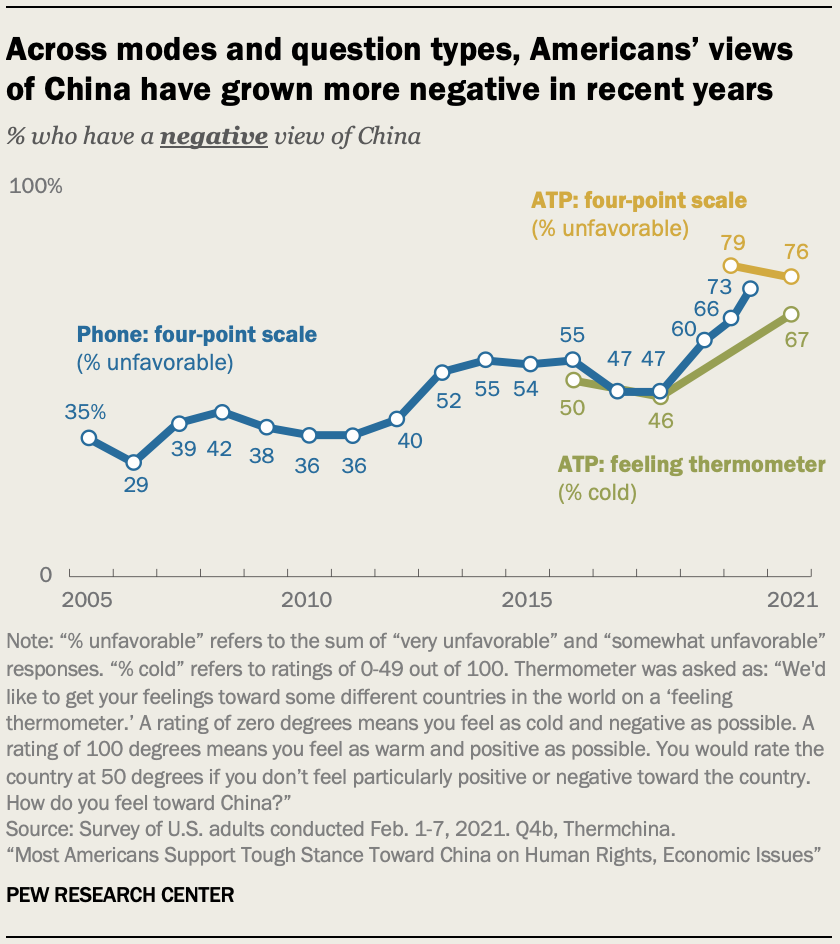 Across modes and question types, Americans' views of China have grown more negative in recent years