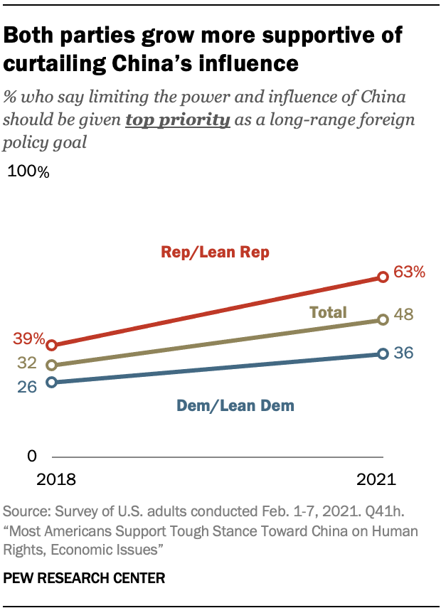 Both parties grow more supportive of curtailing China's influence