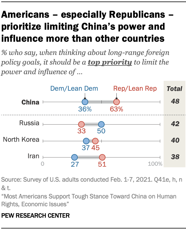 Americans – especially Republicans –prioritize limiting China's power and influence more than other countries