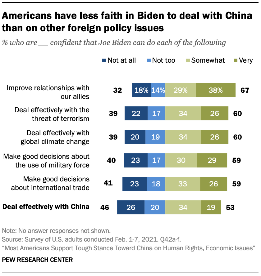 Americans have less faith in Biden to deal with China than on other foreign policy issues