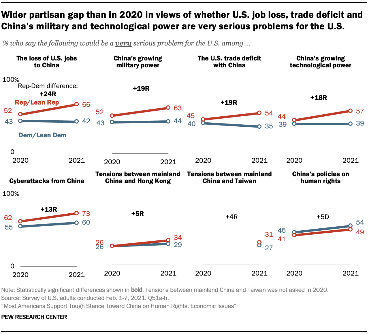 Wider partisan gap than in 2020 in views of whether U.S. job loss, trade deficit and China's military and technological power are very serious problems for the U.S.