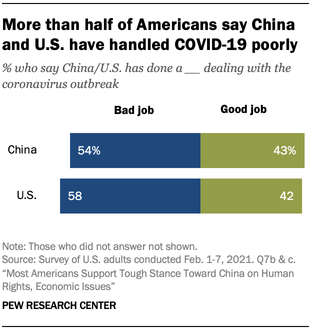 More than half of Americans say China and U.S. have handled COVID-19 poorly