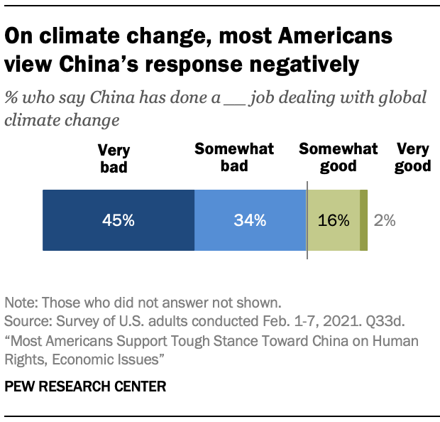 On climate change, most Americans view China's response negatively