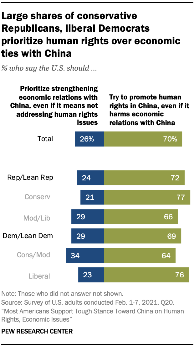 Large shares of conservative Republicans, liberal Democrats prioritize human rights over economic ties with China