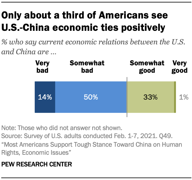 Only about a third of Americans see U.S.-China economic ties positively