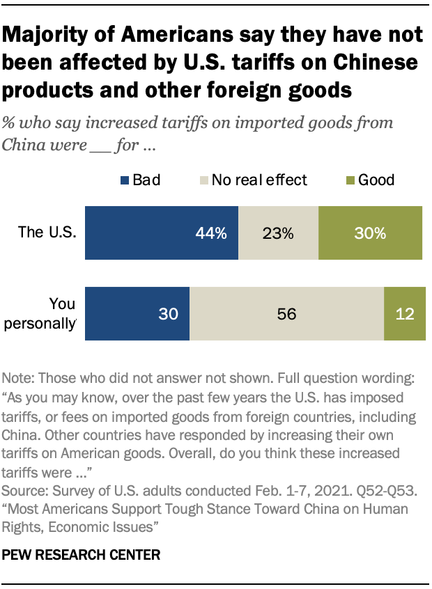 Majority of Americans say they have not been affected by U.S. tariffs on Chinese products and other foreign goods