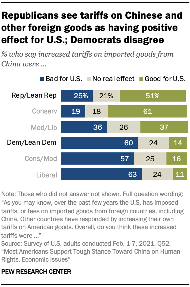 Republicans see tariffs on Chinese and other foreign goods as having positive effect for U.S.; Democrats disagree