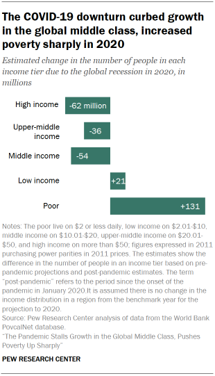 Chart showing the COVID-19 downturn curbed growth in the global middle class, increased poverty sharply in 2020