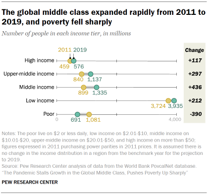 Chart showing that the global middle class expanded rapidly from 2011 to 2019, and poverty fell sharply