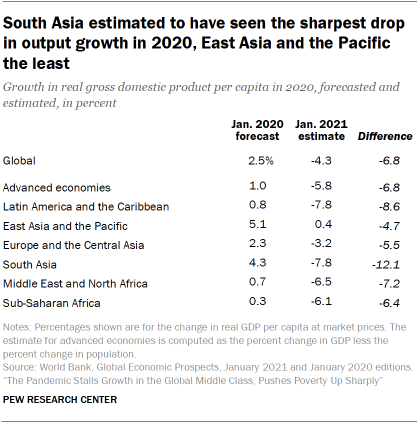 Table showing South Asia estimated to have seen the sharpest drop in output growth in 2020, East Asia and the Pacific the least