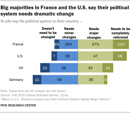Chart showing big majorities in France and the U.S. say their political system needs dramatic change