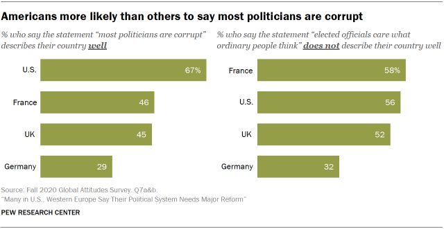 Chart showing Americans more likely than others to say most politicians are corrupt