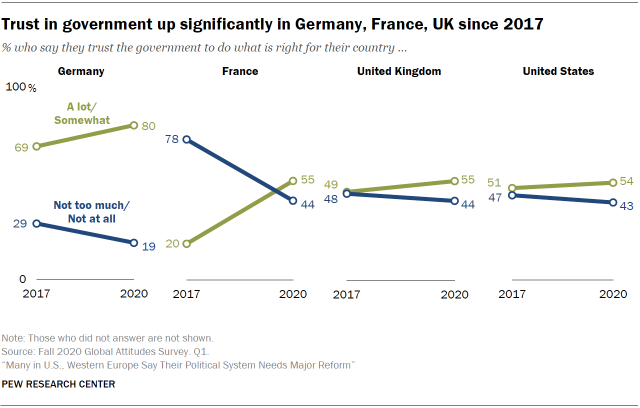 Chart showing trust in government up significantly in Germany, France, UK since 2017
