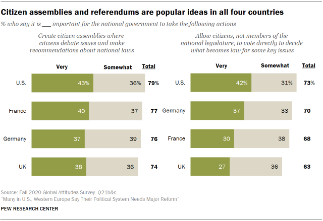 Chart showing citizen assemblies and referendums are popular ideas in all four countries