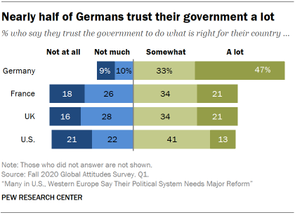 Nearly half of Germans trust their government a lot