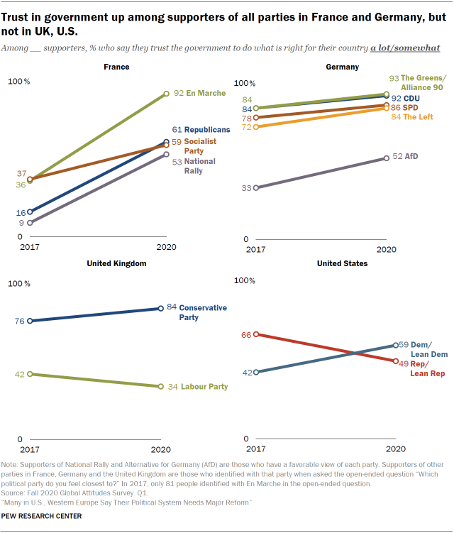 Chart showing trust in government up among supporters of all parties in France and Germany, but not in UK, U.S.