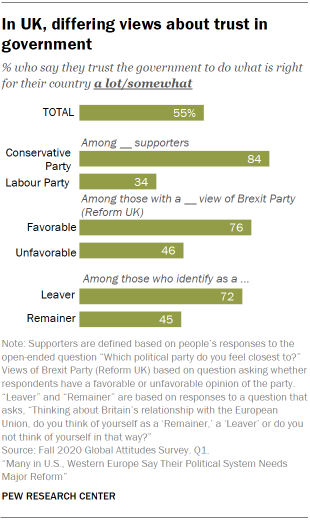 Chart showing in UK, differing views about trust in government