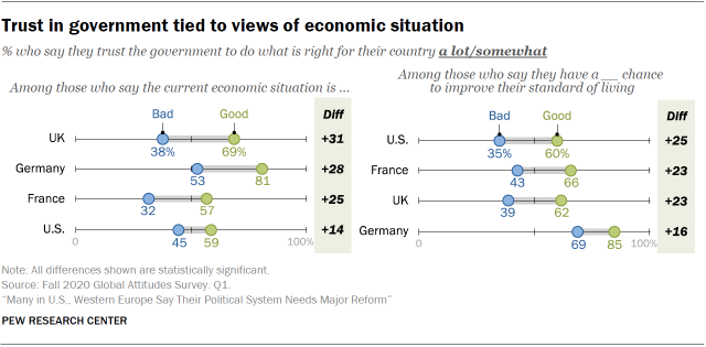 Chart showing trust in government tied to views of economic situation