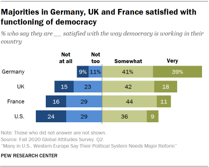 Chart showing majorities in Germany, UK and France satisfied with functioning of democracy