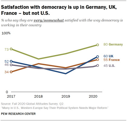 Chart showing satisfaction with democracy is up in Germany, UK, France – but not U.S.