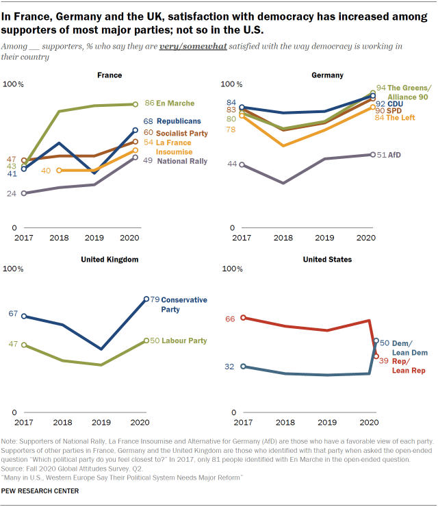 Chart showing in France, Germany and the UK, satisfaction with democracy has increased among supporters of most major parties; not so in the U.S.