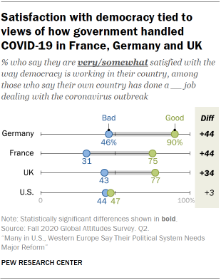 Chart showing satisfaction with democracy tied to views of how government handled COVID-19 in France, Germany and UK