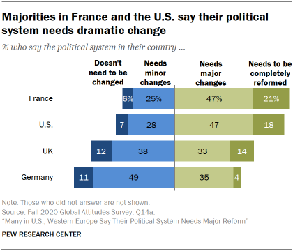 Chart showing majorities in France and the U.S. say their political system needs dramatic change