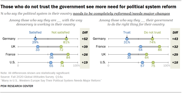 Chart showing those who do not trust the government see more need for political system reform