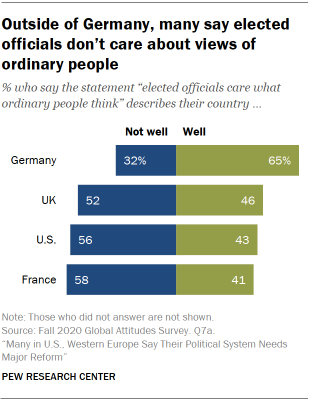 Chart showing outside of Germany, many say elected officials don't care about views of ordinary people