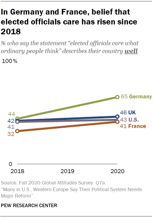 In Germany and France, belief that elected officials care has risen since 2018