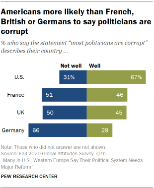 Americans more likely than French, British or Germans to say politicians are corrupt