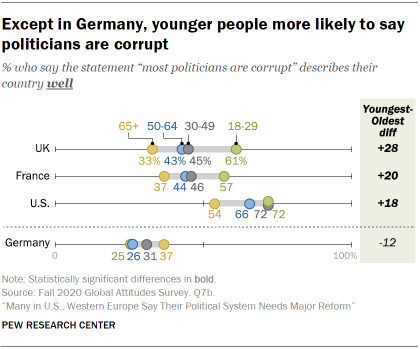 Chart showing that except in Germany, younger people more likely to say politicians are corrupt