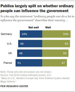 Chart showing publics largely split on whether ordinary people can influence the government