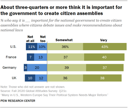 Chart showing about three-quarters or more think it is important for the government to create citizen assemblies