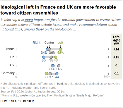 Chart showing ideological left in France and UK are more favorable toward citizen assemblies