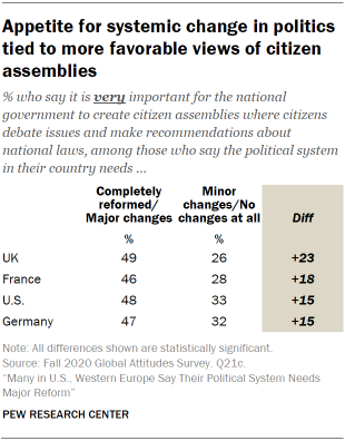 Table showing appetite for systemic change in politics tied to more favorable views of citizen assemblies