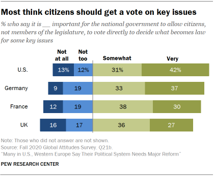 Chart showing most think citizens should get a vote on key issues